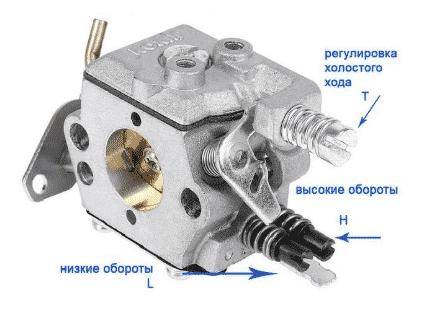 Карбюратор бензопилы Мотор Сич