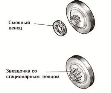Классификация звездочек бензопил