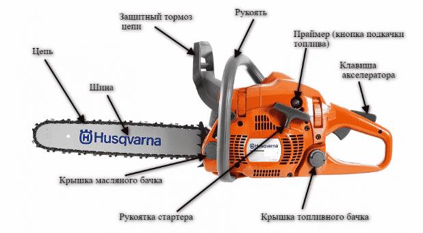 Особенности конструкции бензопилы Хускварна 350