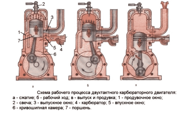 Принцип работы карбюратора бензопилы