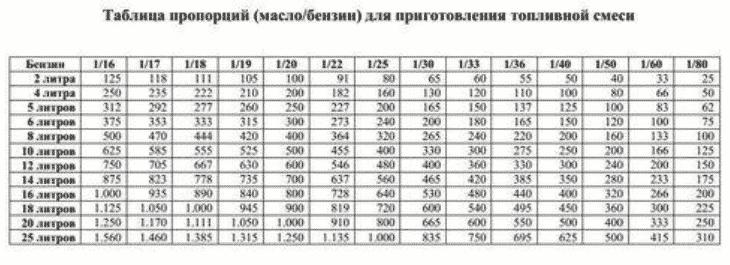Соотношение масла и бензина для бензопилы